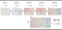 Scott Brinker unveils his most populous Marketing Technology Landscape yet
