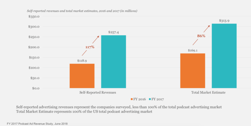 IAB Study: Podcast ad revenues are shooting through the roof — $314M in 2017 | DeviceDaily.com