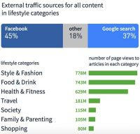 Report: Facebook is Primary Referrer For Lifestyle Content, Google Search Dominates Rest