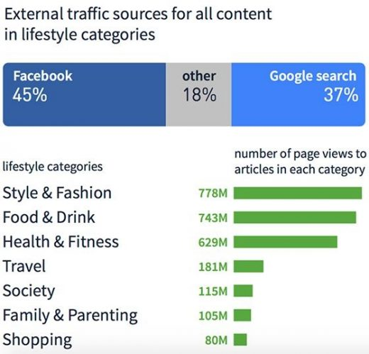 937313d282ebf Report: Facebook is Primary Referrer For Lifestyle Content, Google Search  Dominates Rest