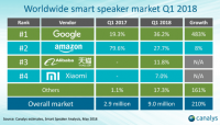 Report: Google Home beats Amazon Alexa in Q1 global device shipments