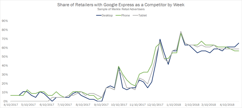 The status of Google's presence in Google Shopping Auctions | DeviceDaily.com
