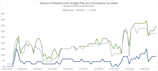 The status of Google's presence in Google Shopping Auctions