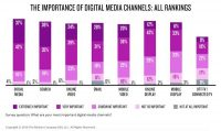 In Nielsen Study, Many CMOs Still Say Measurement Doesn't Measure Up