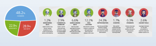 New report: Some ad campaigns are almost entirely robot traffic