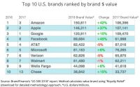 Amazon Displaces Google As U.S.' Most 'Valuable' Brand