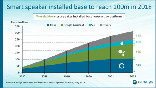 Analyst firm: Smart speaker market will reach 100M units by year-end