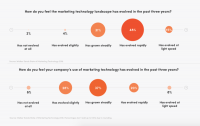 Report: Companies increase martech spend but struggle to keep up with the speed of its growth