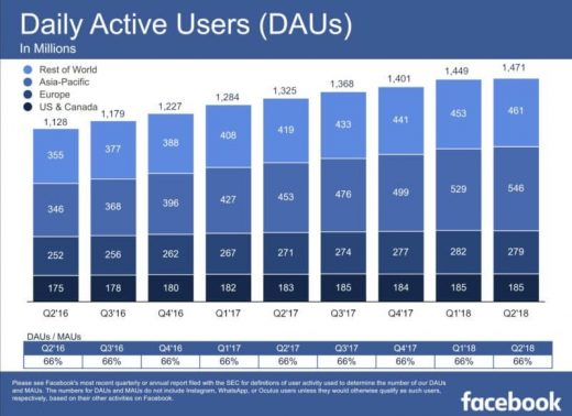 As Facebook user and revenue growth slows in Q2, advertisers are still on board