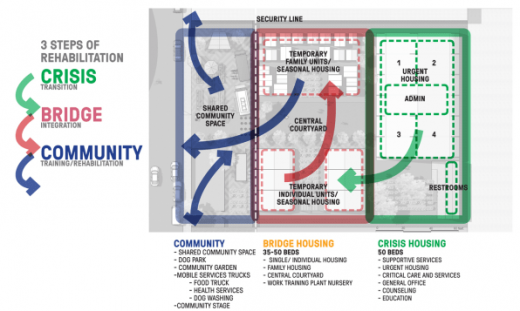 Can better design help overcome opposition to helping the homeless?