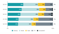 New report: CTV emerges as top platform for video advertisers, completion rates continue to improve