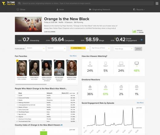 TV-watching viewer app TV Time launches an analytics platform