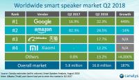 Who's really winning the smart speaker market, Amazon or Google?