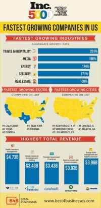America's Fastest Growing Industry Trends [Infographic]