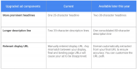 The Google expanded text ad CTR lift that never was