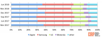 US market becoming a smartphone duopoly