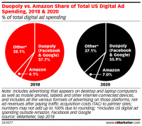 Amazon now 3rd-biggest digital ad seller in US