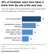 Pew survey finds marked decline in Facebook user engagement since March