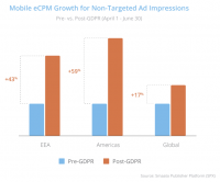Smaato report finds post-GDPR spike in CPMs for non-targeted mobile ads