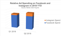 As advertisers pull back on Facebook, Instagram's ad spend growth rate is booming