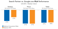 Google is right; click-through and conversion rates kinda don't matter