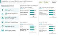 How To Understand And Engage Today's Voice Shopper