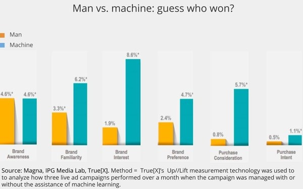 Interpublic Finds Machines Perform Better Than People In Campaign Management | DeviceDaily.com
