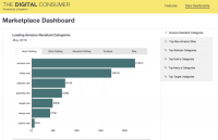 Jumpshot makes public some Amazon purchasing data, other digital consumer insights to marketers
