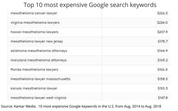 Most Expensive Search Keywords Surpassing $200 Per Click   DeviceDaily.com