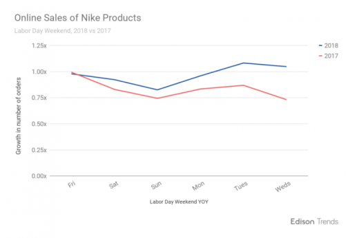 Report: Nike's sales jump 31% in wake of Kaepernick ad campaign