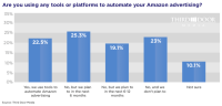 Amazon advertisers are in the market for campaign automation tools
