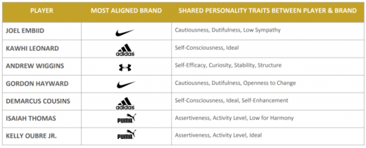 Fizziology employs Watson linguistic analysis to match endorsing athletes' personalities with brands'