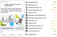 Facebook unveils new ad effectiveness tool for Marketing Partners