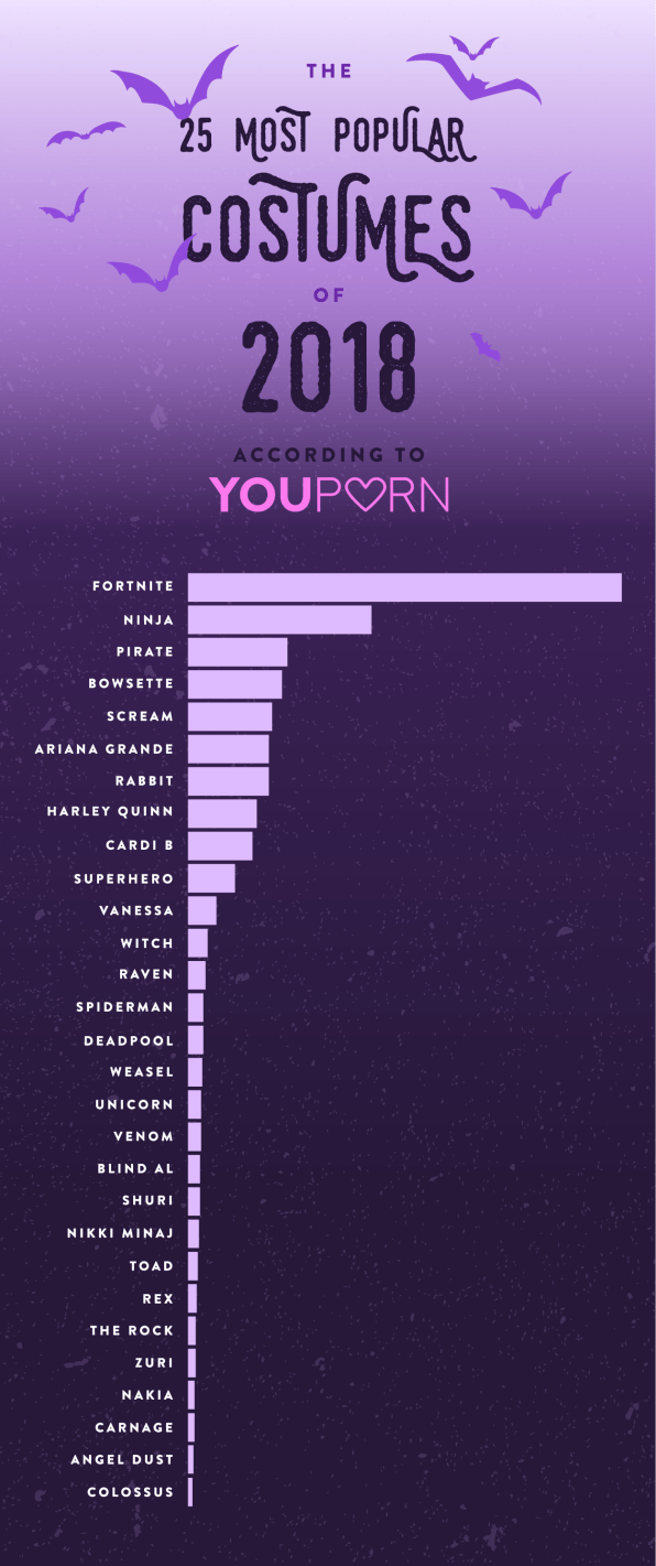 Fortnite porn is the Halloween 2018 trend we wish we didn't know about   DeviceDaily.com