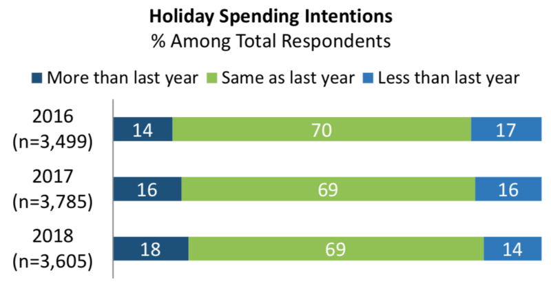 Survey: Expect more holiday spending, 'blended retail' shopping this year | DeviceDaily.com