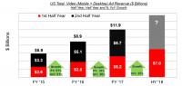 IAB: Digital ad revenues could exceed $100 billion for first time in 2018