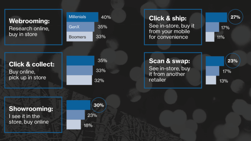 Nearly 170 million will shop 'Cyber Week,' most online traffic will be mobile | DeviceDaily.com