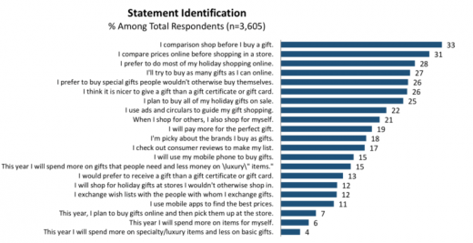 Survey: Expect more holiday spending, 'blended retail' shopping this year