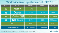 Analyst: Amazon Echo owns 75 percent of global smart speaker market