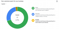 Google My Business Insights Reduces Data Latency
