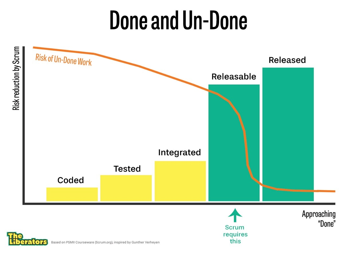 "Why Scrum Requires Completely ""Done"" Software Every Sprint 