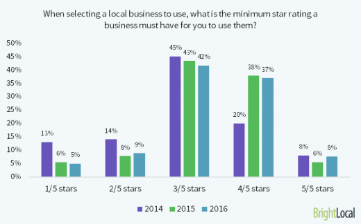7 Data-Backed Reasons to Ramp Up Google Business Reviews in 2018