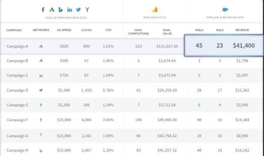 AdStage launches Join to automatically unify campaign, analytics, sales data in one dashboard