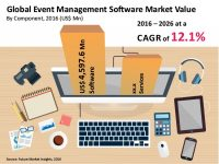 Attendees Broadcast Personal Experiences Easily with Event Management Software