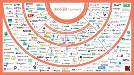 HubSpot: We're now focusing on being a platform vendor