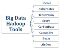 Top 8 Trending Big Data Hadoop Tools and Technologies