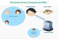 What's More Important – a LinkedIn Personal Profile or a Company Profile?