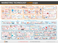 Without marketing strategy, the LUMAscape is one hand clapping