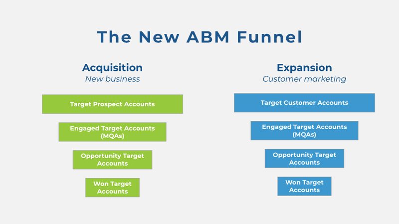 3 things sales leaders should know about ABM measurement | DeviceDaily.com