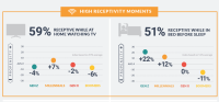 Consumers receptive to mobile ads while watching TV, before bed